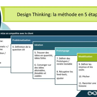 Methode design thinking 600